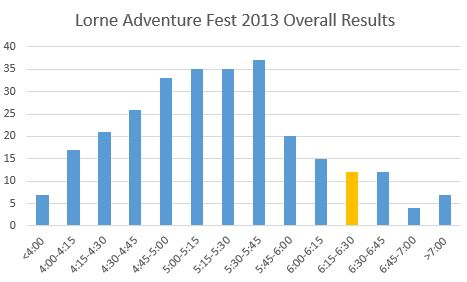 Lorne-adventure-fest-2013-overall-results