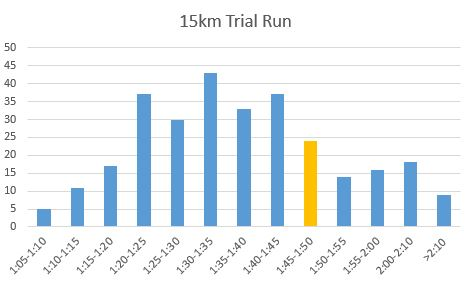trial-run-results