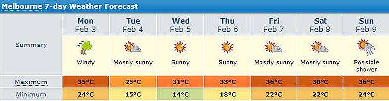 Погода в Мельбурне