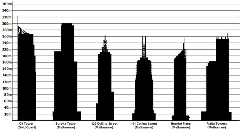 Самые высокие здания в Австралии